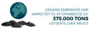 genan, kapacitet
