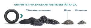 genan, granulat