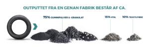 genan, output, granulat, gummipulver